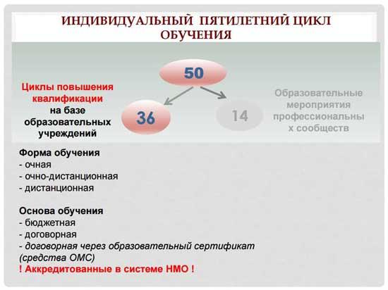 личный кабинет edu.rosminzdrav.ru