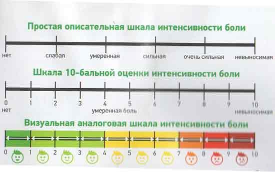 шкала интенсивности зубной боли
