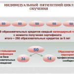 Работа в личном кабинете edu.rosminzdrav.ru