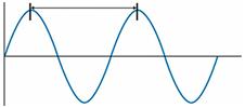 Длина волны света