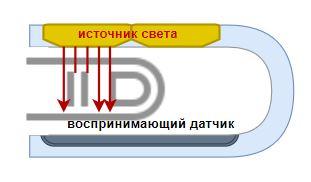 пульсоксиметрия - измерение на пальце