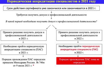 аккредитация медицинских работников в 2021 году