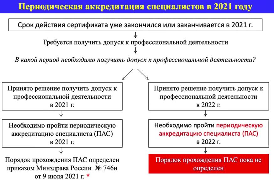 Аккредитация медицинских работников в 2021 как будет проходить